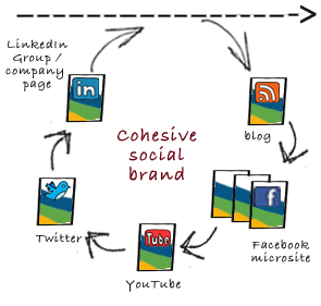 cohesive social brand Online Strategy Using Social Media