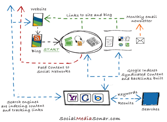 Sydicating content to social networks and to be indexed by search engines