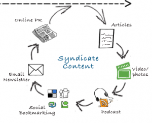 syndicate content 300x242 Online Strategy Using Social Media part 2