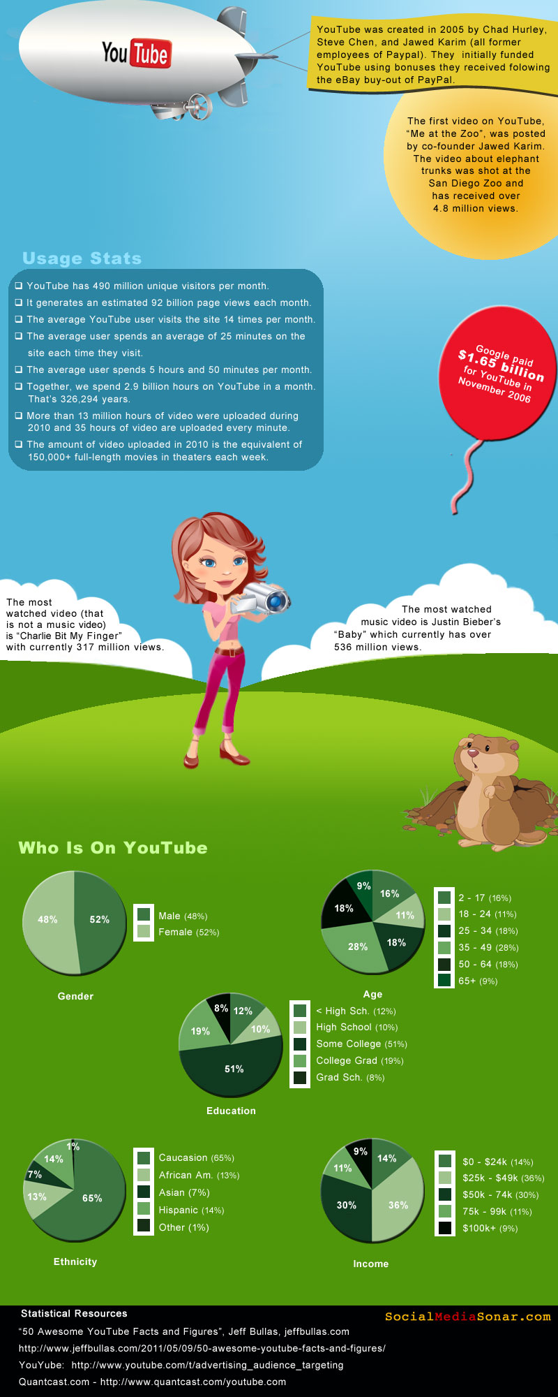 YouTube Infographic2 YouTube Infographic